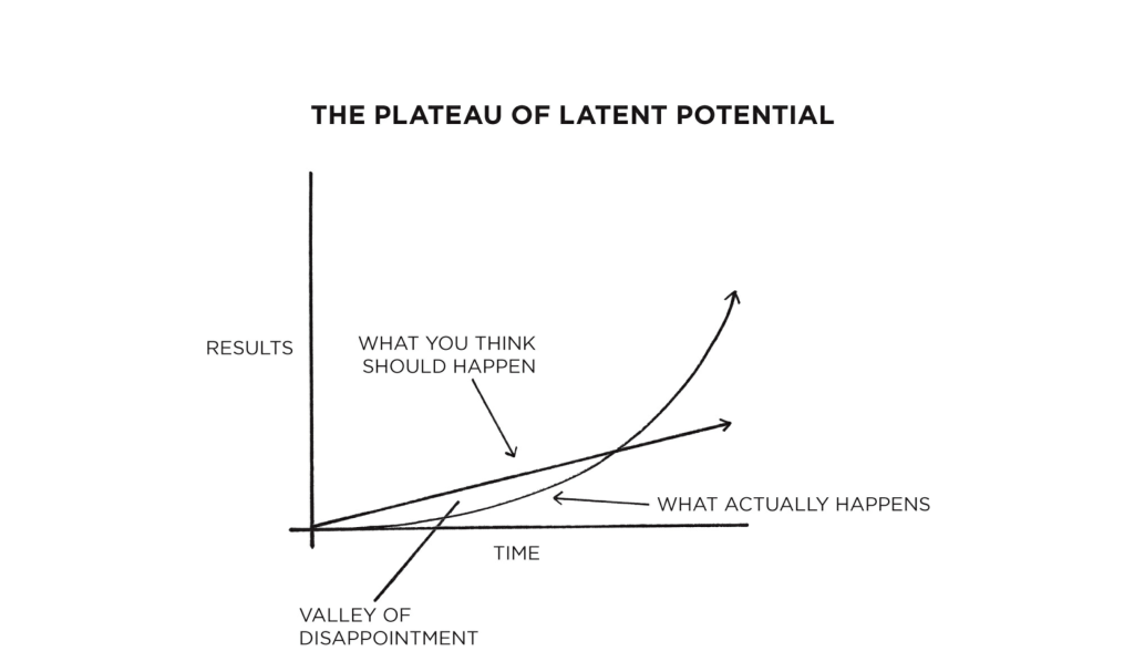 The plateau of latent potential james clear